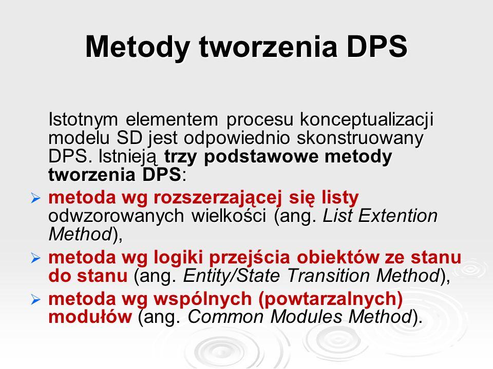 Metody tworzenia DPS