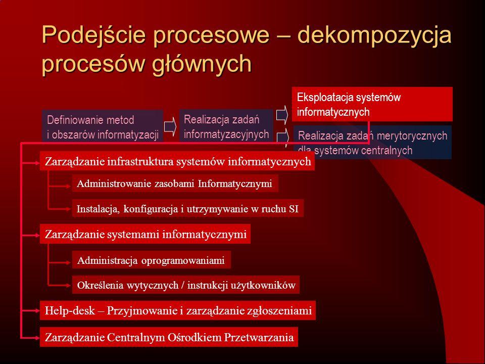 Podejście procesowe – dekompozycja procesów głównych