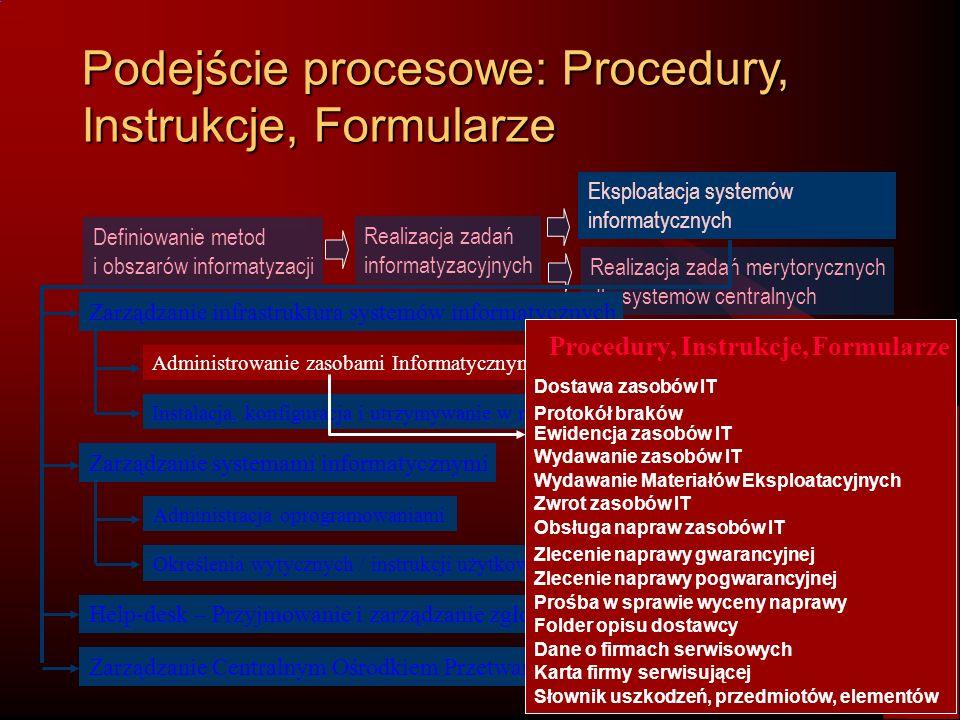 Podejście procesowe: Procedury, Instrukcje, Formularze