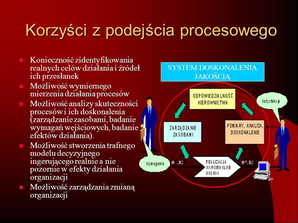 Korzyści z podejścia procesowego