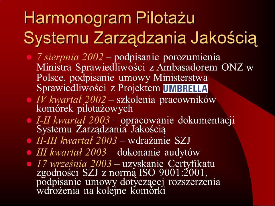 Harmonogram Pilotażu Systemu Zarządzania Jakością