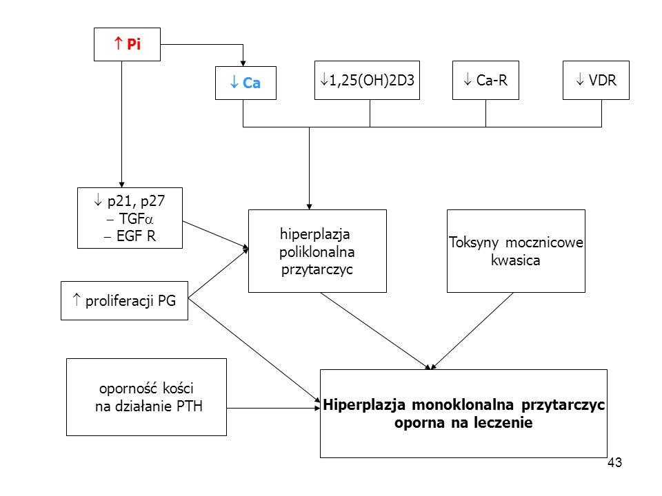 Hiperplazja monoklonalna przytarczyc