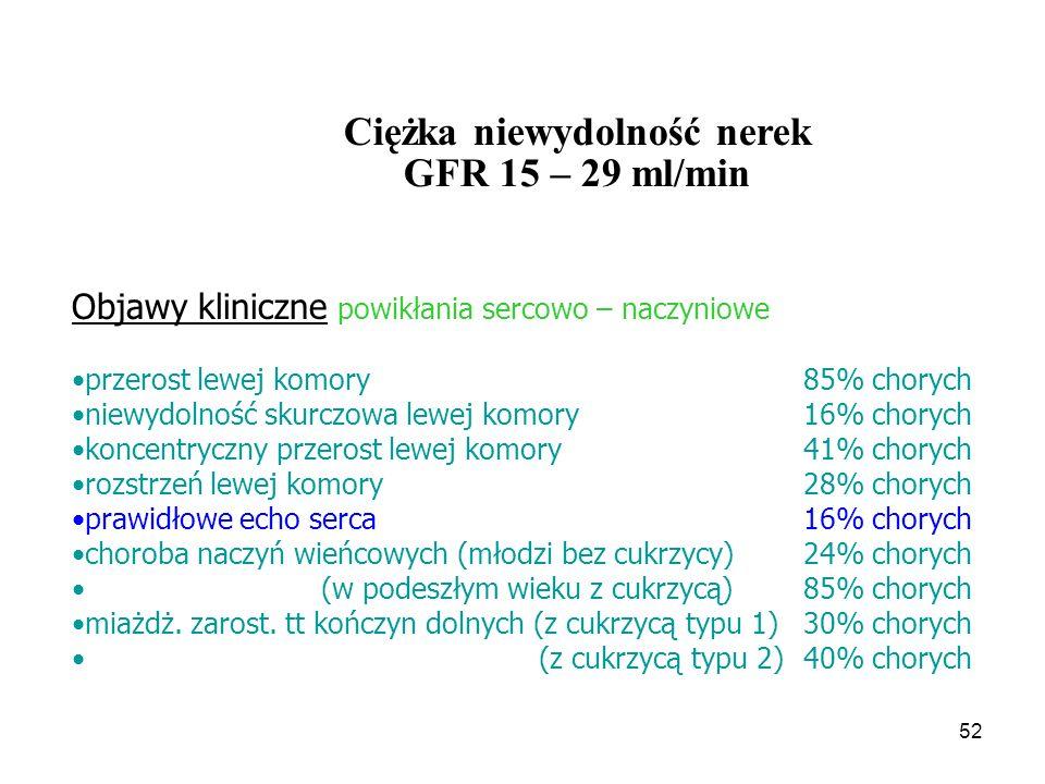 Ciężka niewydolność nerek GFR 15 – 29 ml/min