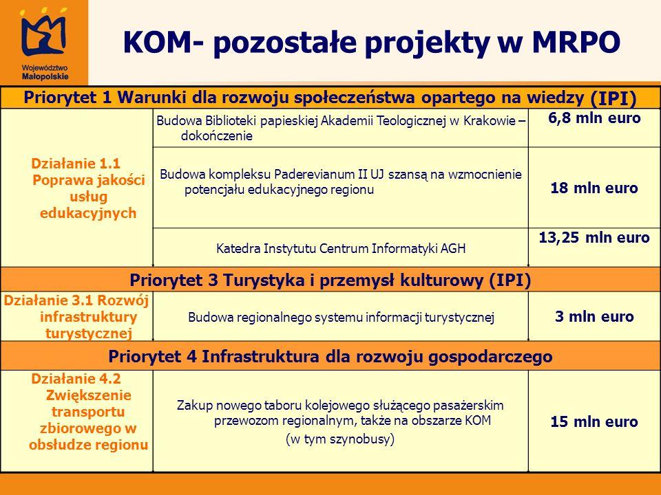 KOM- pozostałe projekty w MRPO