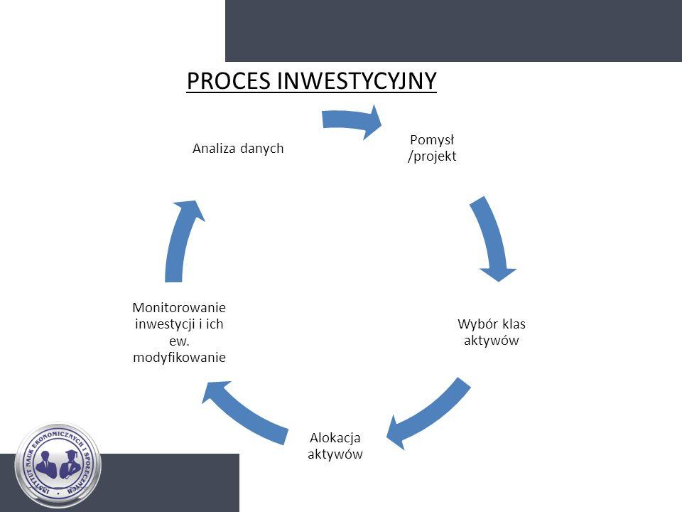Monitorowanie inwestycji i ich ew. modyfikowanie