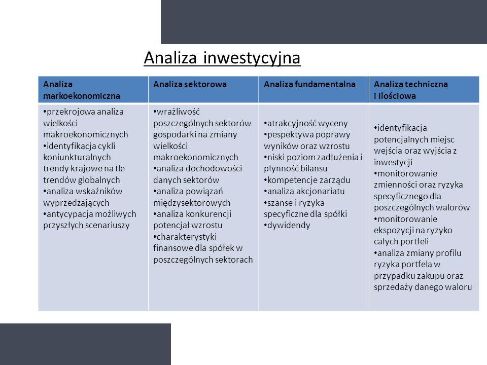 Analiza inwestycyjna Analiza markoekonomiczna Analiza sektorowa