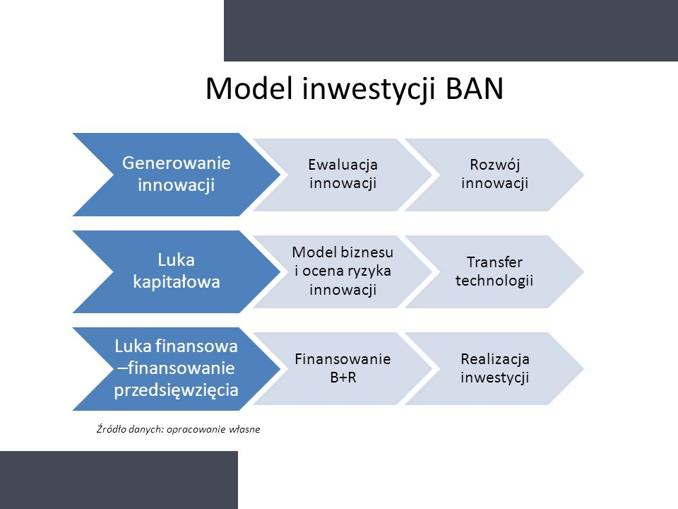 Model inwestycji BAN Źródło danych: opracowanie własne