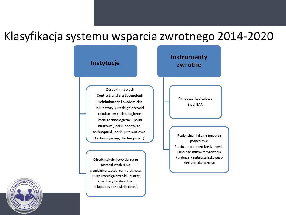 Klasyfikacja systemu wsparcia zwrotnego 2014-2020