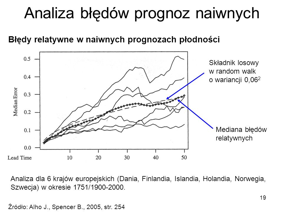 Analiza błędów prognoz naiwnych