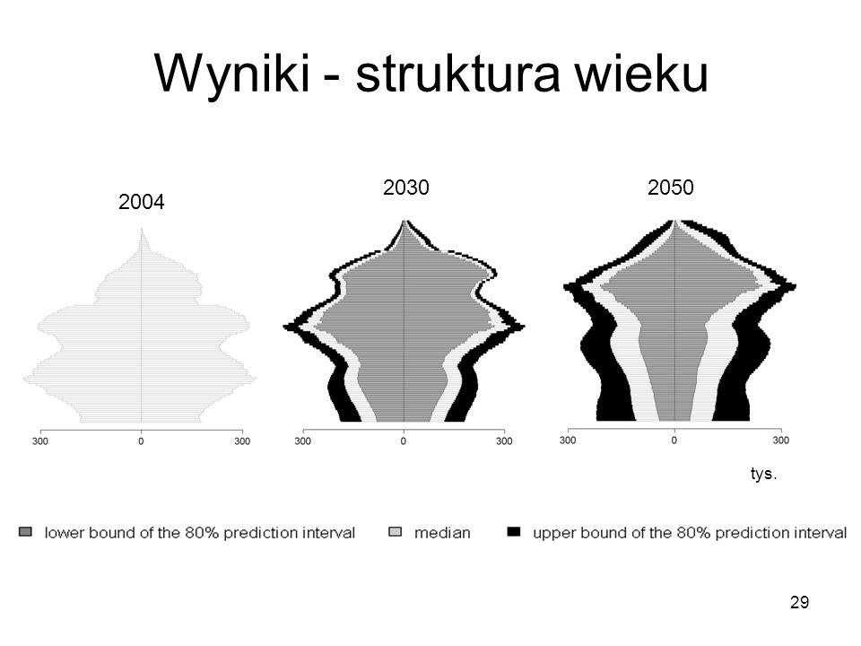 Wyniki - struktura wieku