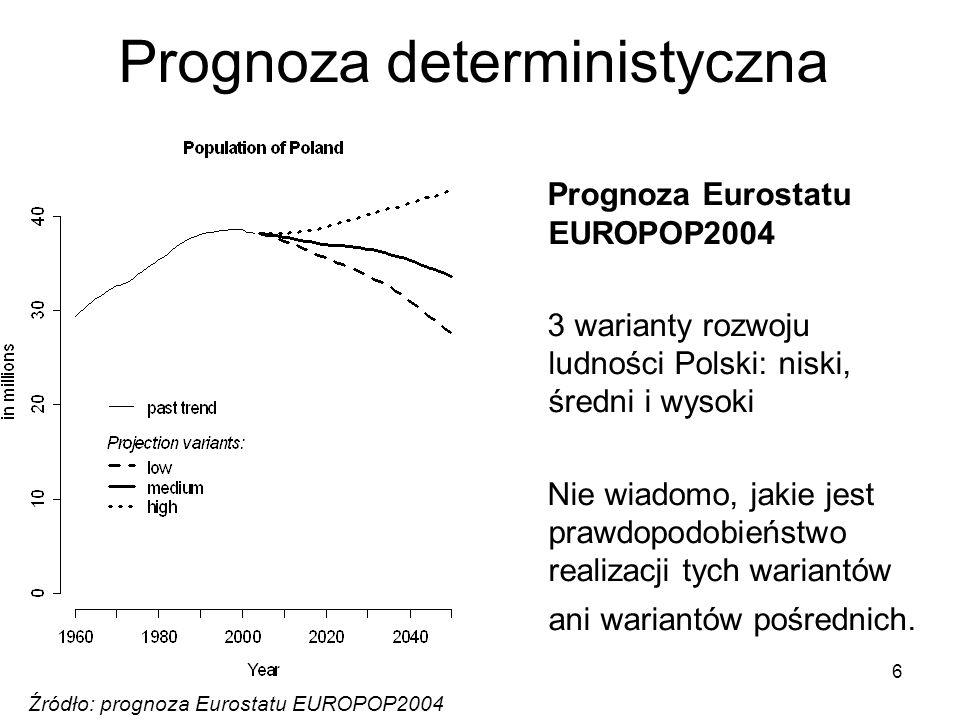 Prognoza deterministyczna