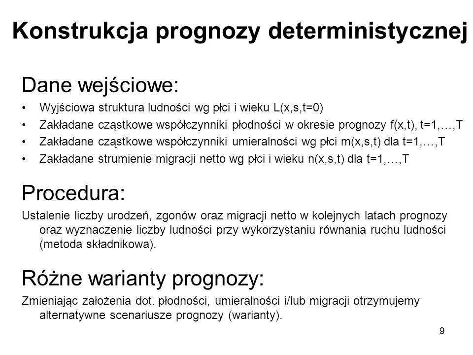 Konstrukcja prognozy deterministycznej