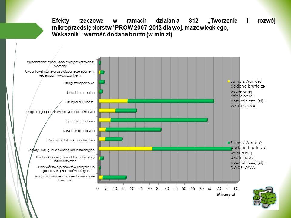 Wskaźnik – wartość dodana brutto (w mln zł)