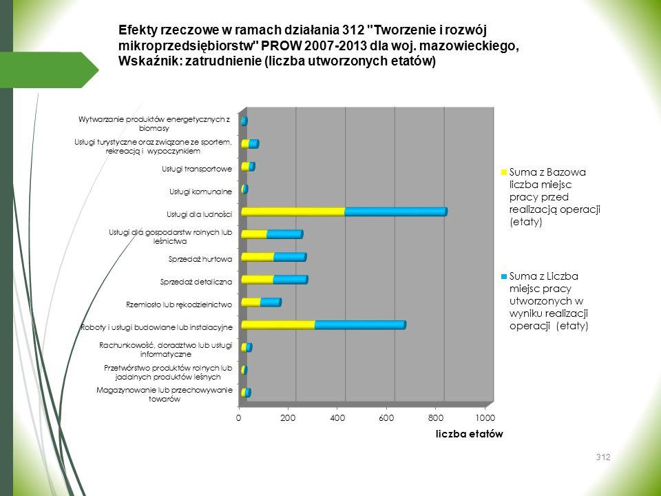 Wskaźnik: zatrudnienie (liczba utworzonych etatów)