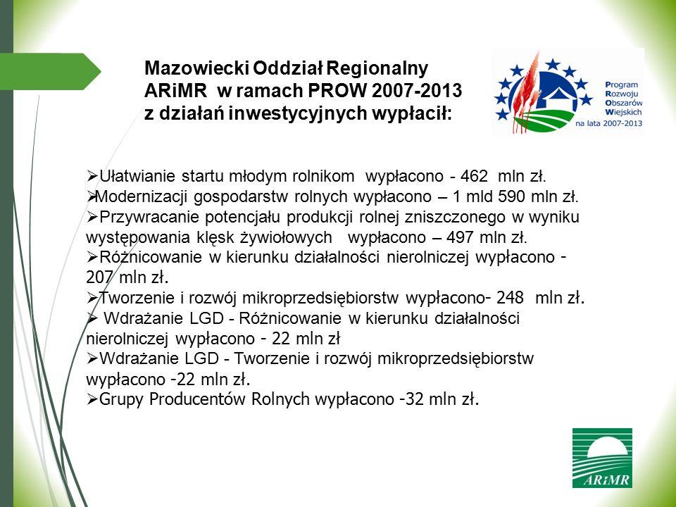 Mazowiecki Oddział Regionalny ARiMR w ramach PROW 2007-2013 z działań inwestycyjnych wypłacił: