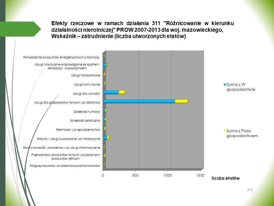 Wskaźnik – zatrudnienie (liczba utworzonych etatów)