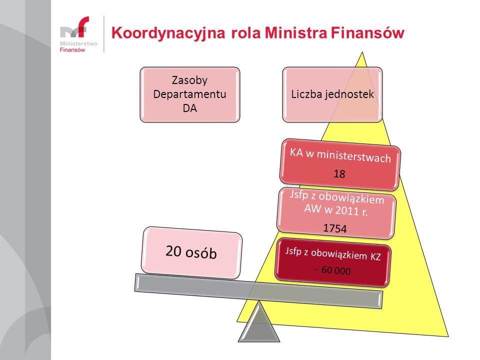 Koordynacyjna rola Ministra Finansów