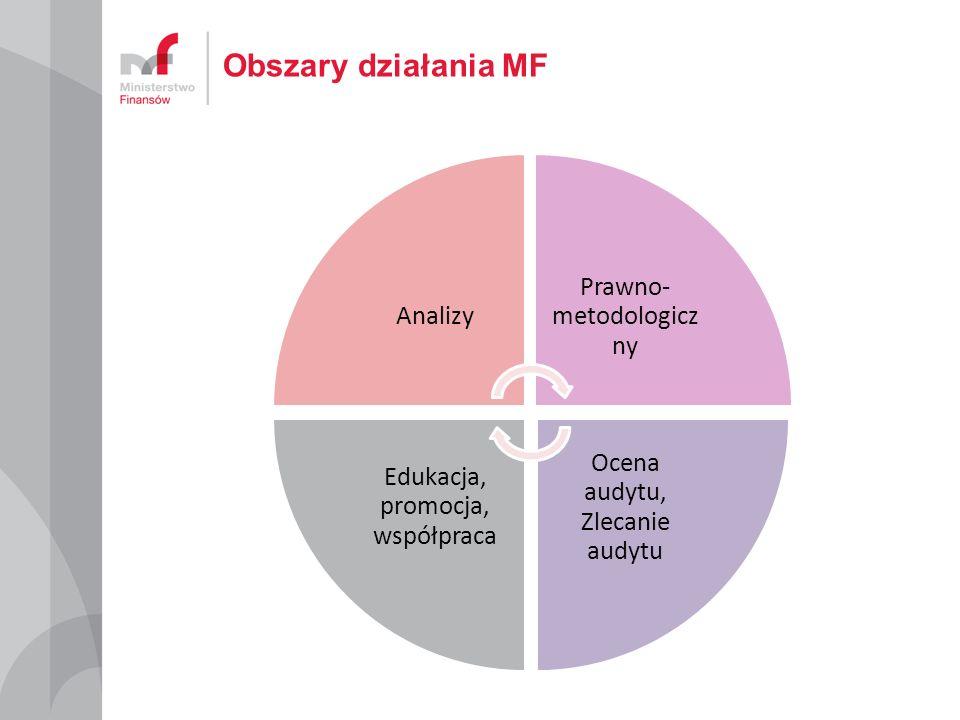 Obszary działania MF Edukacja, promocja, współpraca