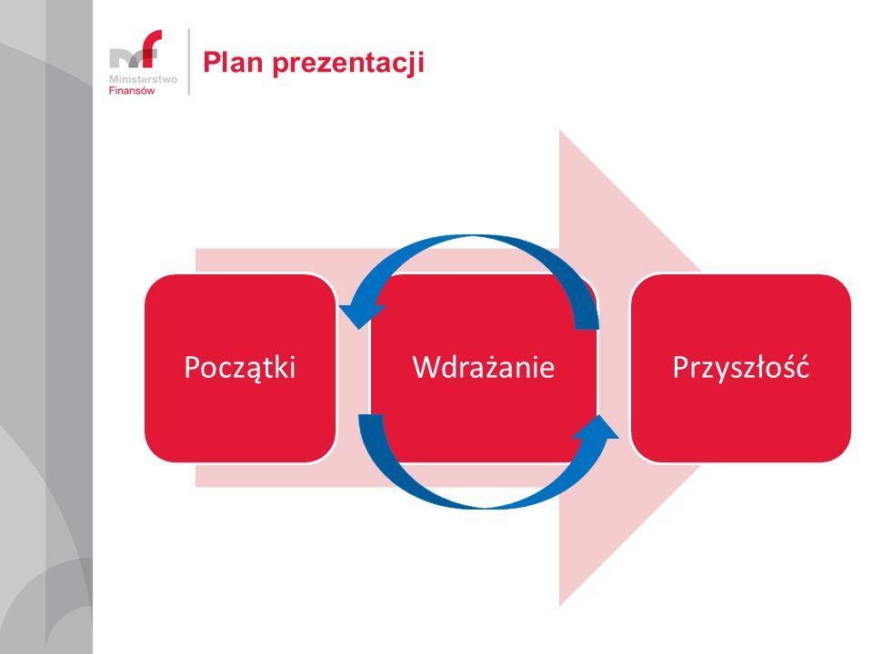 Plan prezentacji Początki Wdrażanie Przyszłość