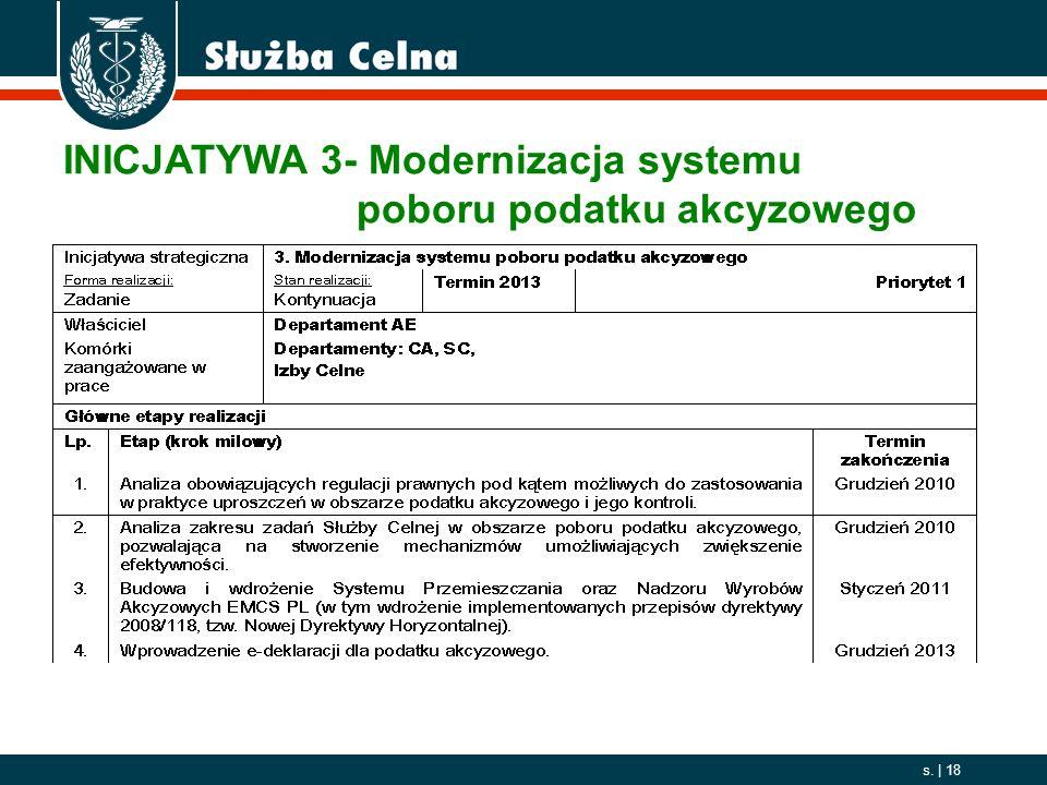 INICJATYWA 3- Modernizacja systemu poboru podatku akcyzowego