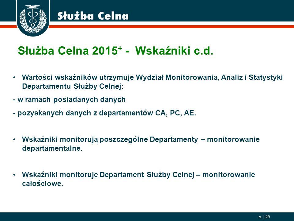 Służba Celna 2015+ - Wskaźniki c.d.