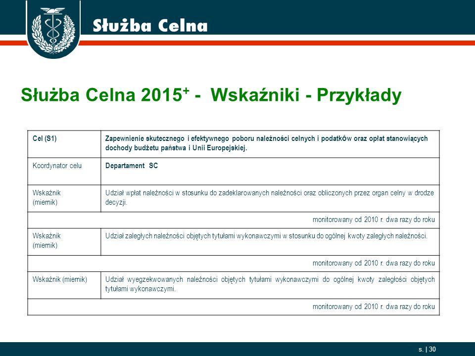 Służba Celna 2015+ - Wskaźniki - Przykłady