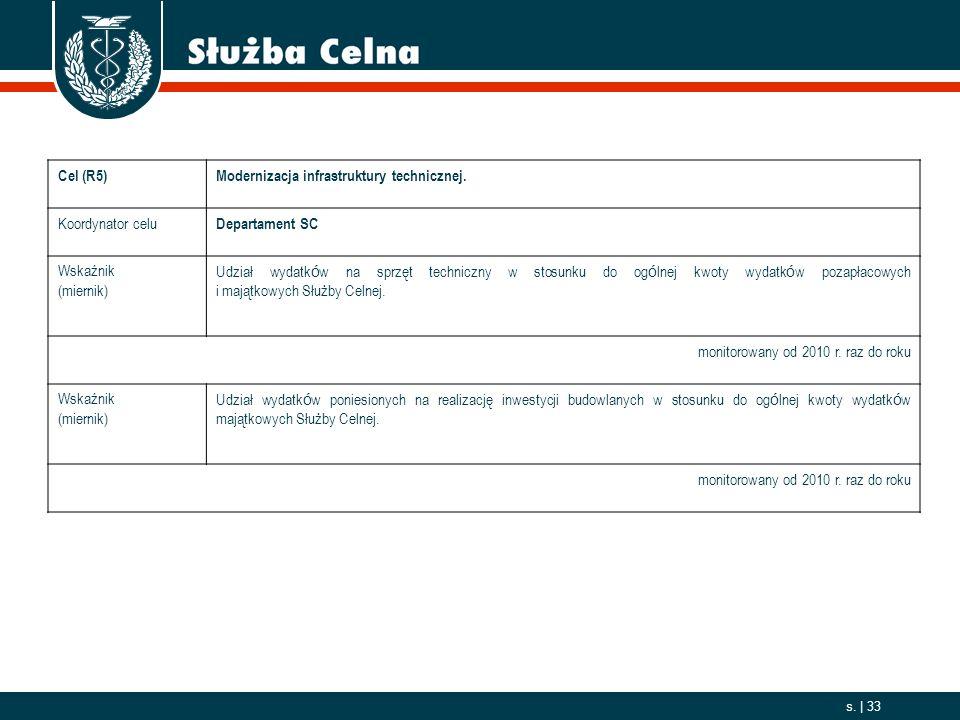 Cel (R5) Modernizacja infrastruktury technicznej. Koordynator celu. Departament SC. Wskaźnik. (miernik)