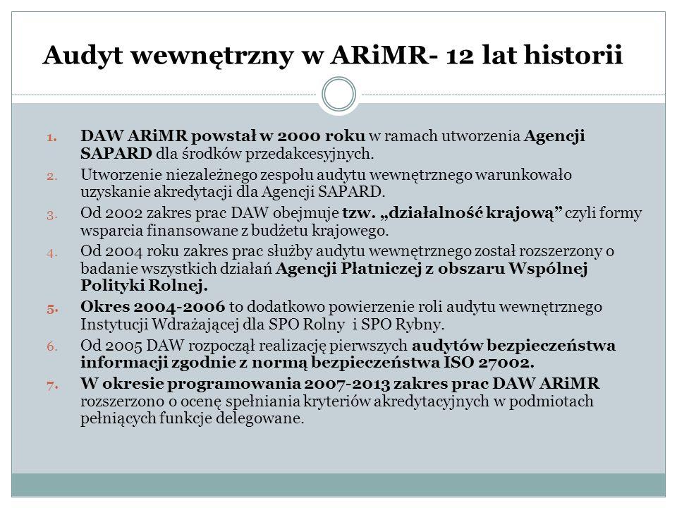 Audyt wewnętrzny w ARiMR- 12 lat historii