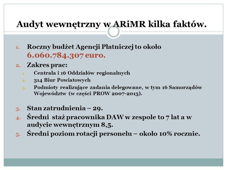 Audyt wewnętrzny w ARiMR kilka faktów.