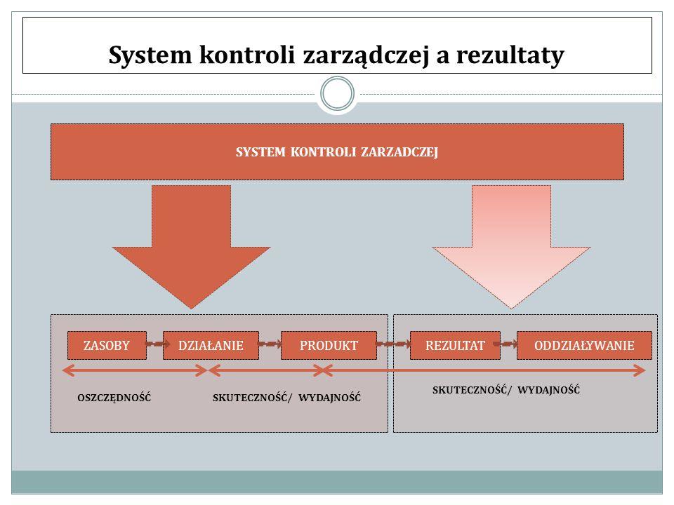 System kontroli zarządczej a rezultaty