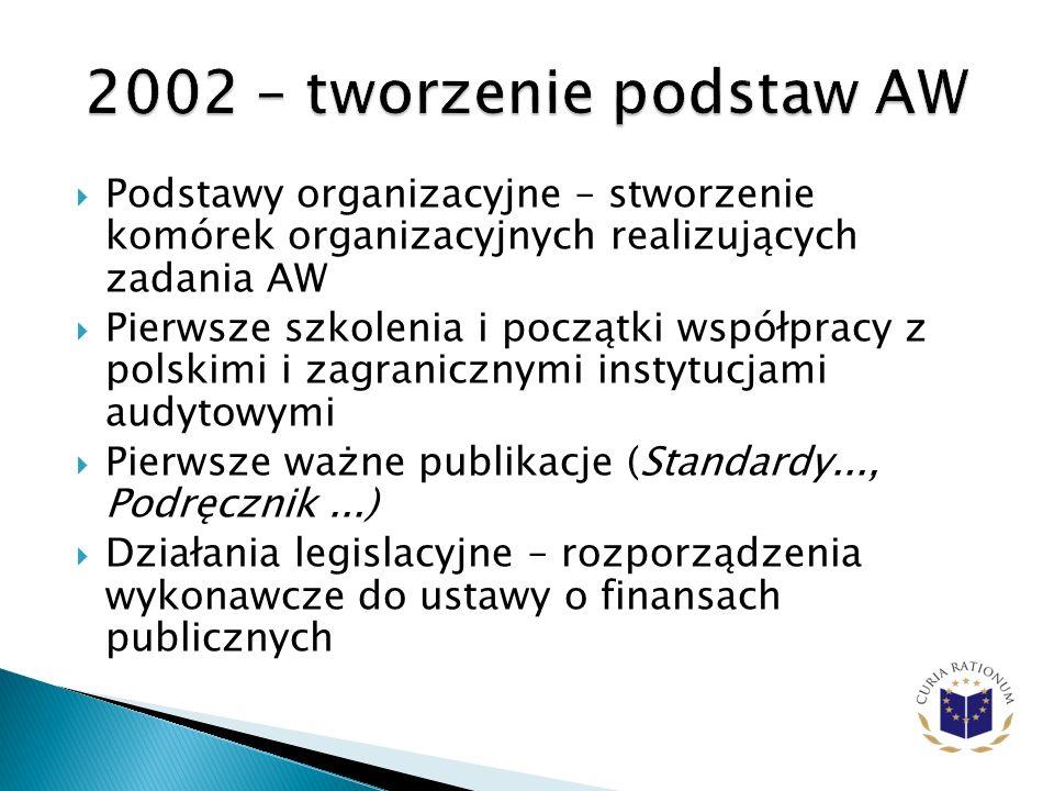 2002 – tworzenie podstaw AW Podstawy organizacyjne – stworzenie komórek organizacyjnych realizujących zadania AW.