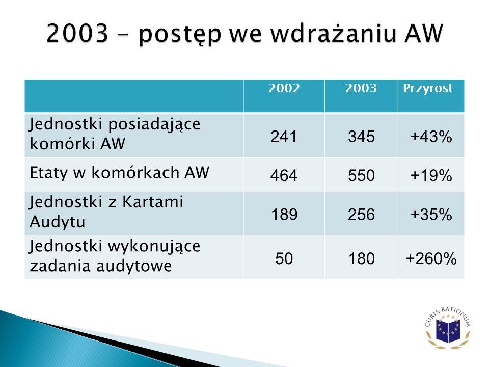 2003 – postęp we wdrażaniu AW