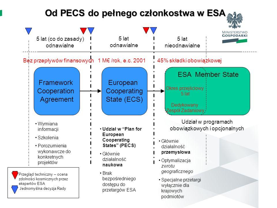 Od PECS do pełnego członkostwa w ESA