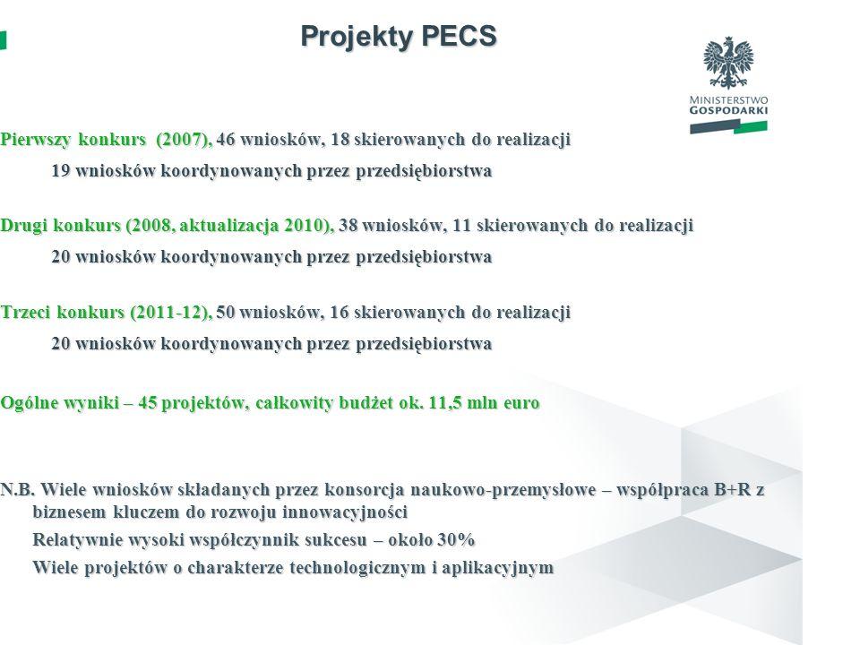 Projekty PECS