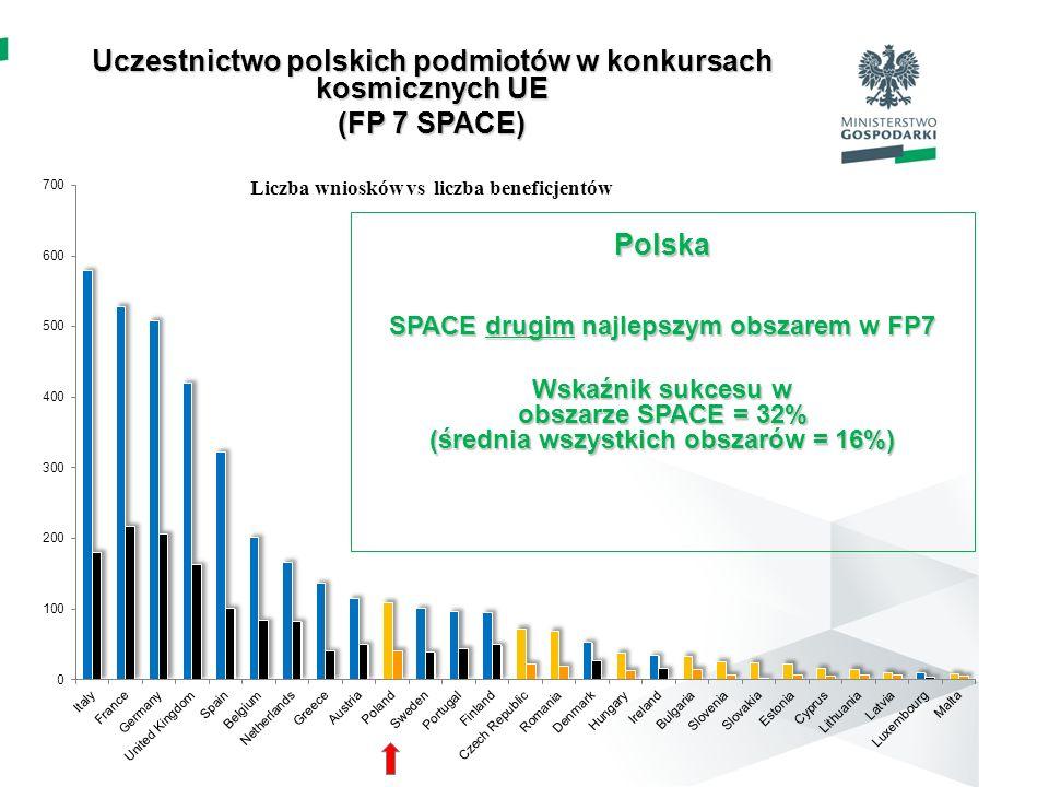 Uczestnictwo polskich podmiotów w konkursach kosmicznych UE