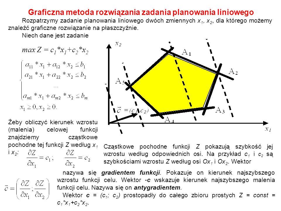 Graficzna metoda rozwiązania zadania planowania liniowego