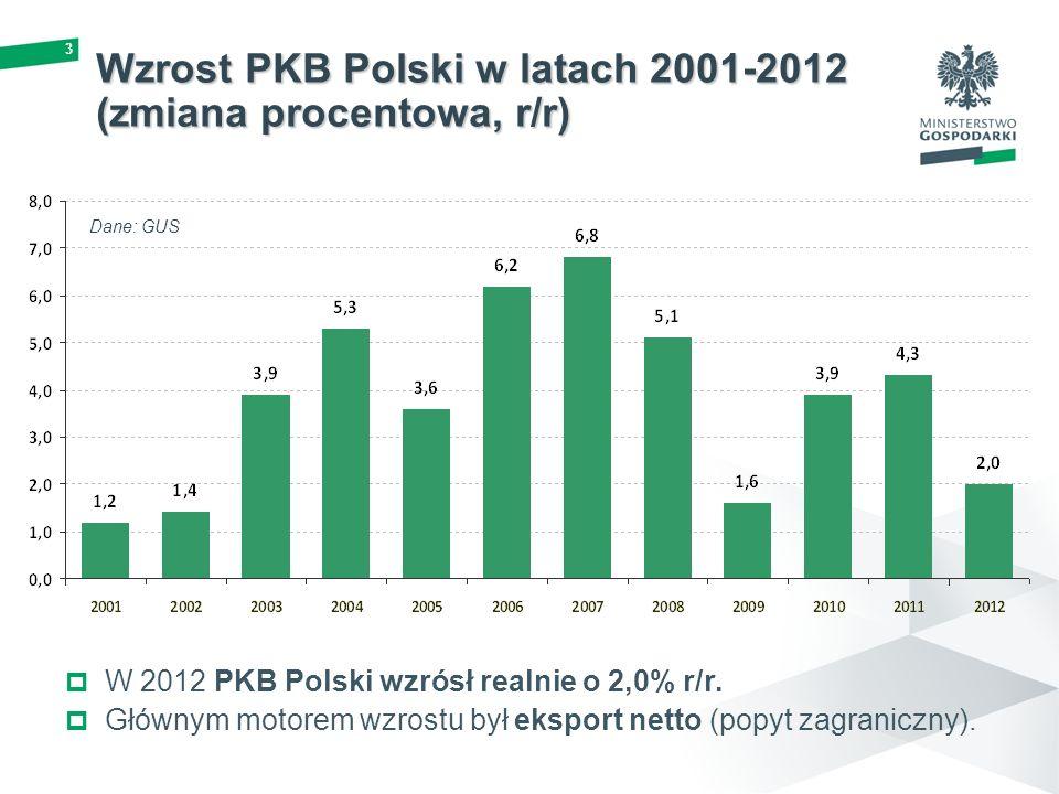 Wzrost PKB Polski w latach 2001-2012 (zmiana procentowa, r/r)
