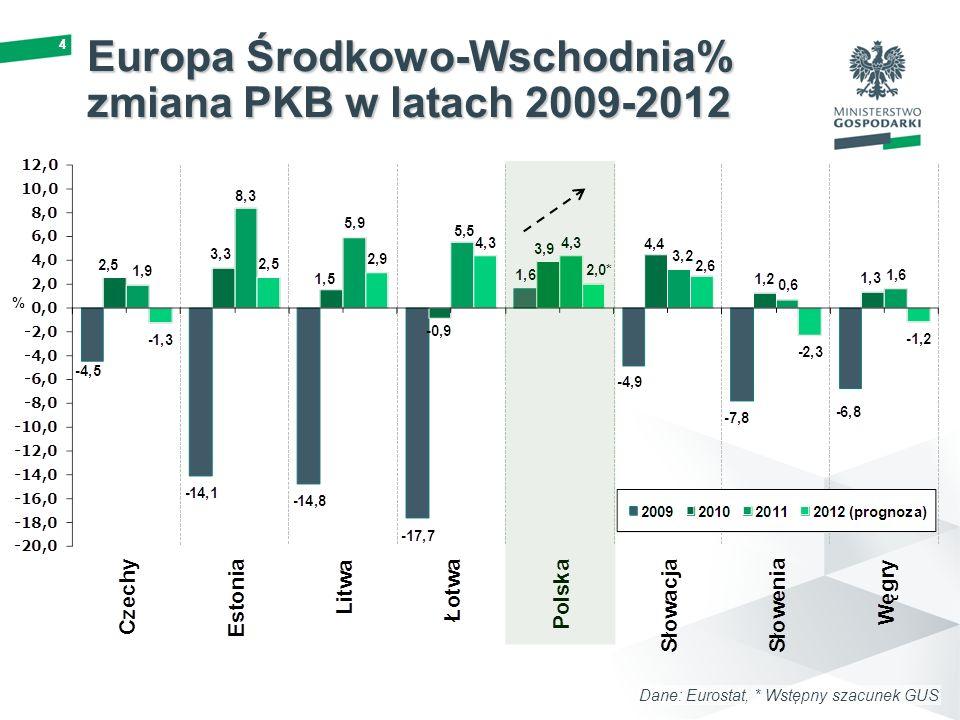 Europa Środkowo-Wschodnia% zmiana PKB w latach 2009-2012