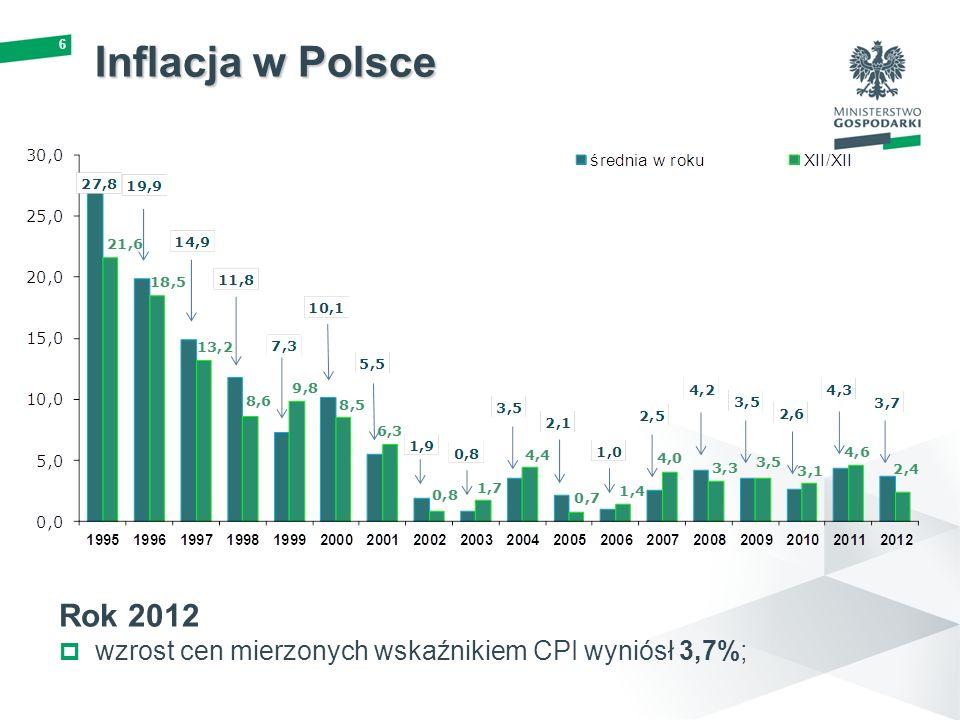 Inflacja w Polsce Rok 2012 wzrost cen mierzonych wskaźnikiem CPI wyniósł 3,7%;