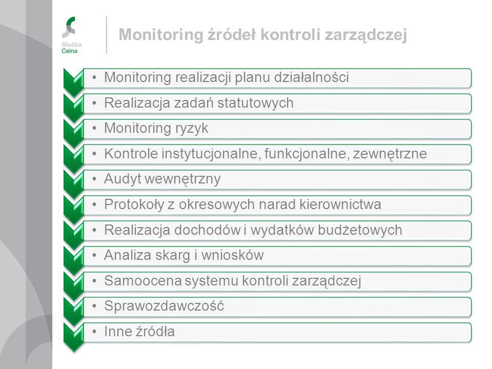 Monitoring źródeł kontroli zarządczej