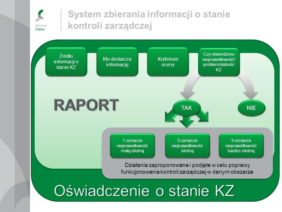 Oświadczenie o stanie KZ