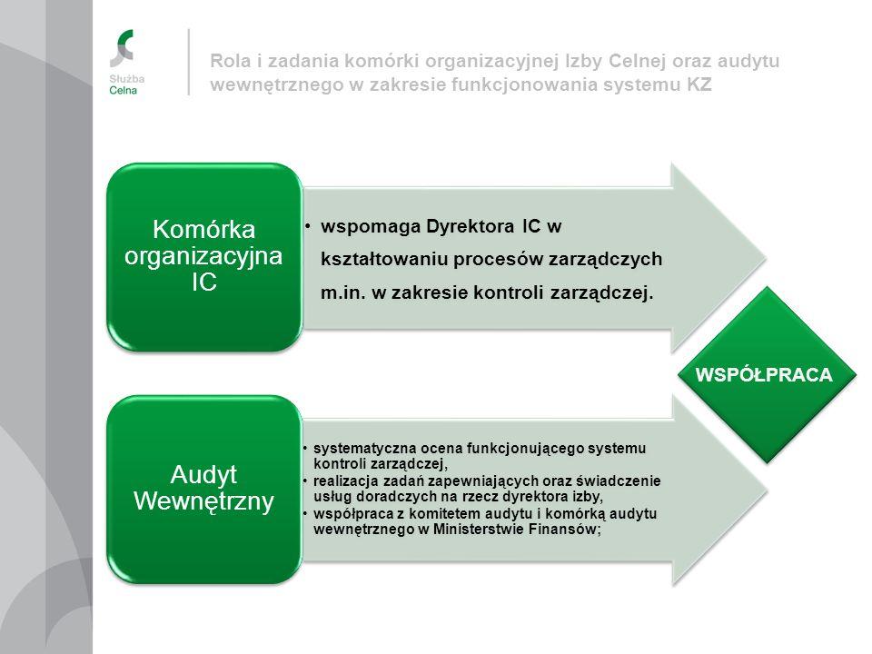 Komórka organizacyjna IC