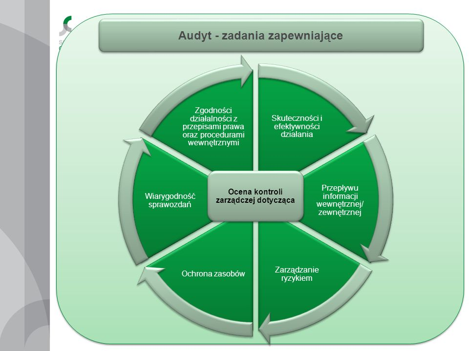 Audyt - zadania zapewniające Ocena kontroli zarządczej dotycząca