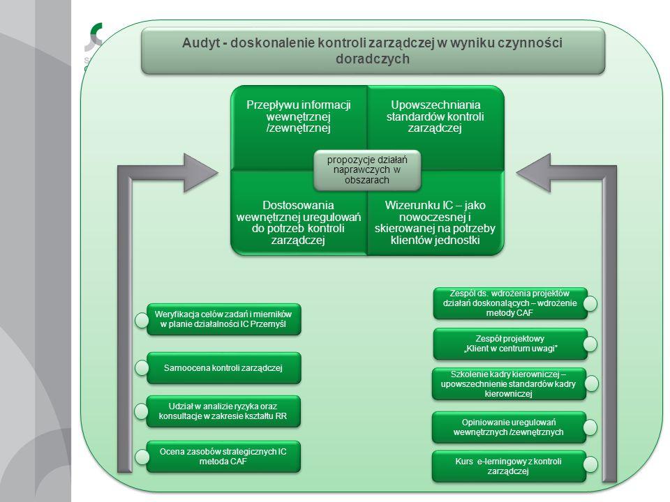 Audyt - doskonalenie kontroli zarządczej w wyniku czynności doradczych