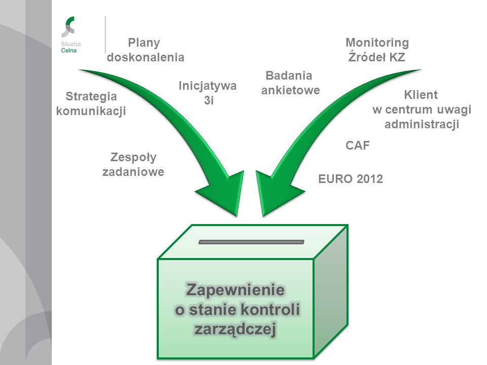 Zapewnienie o stanie kontroli zarządczej