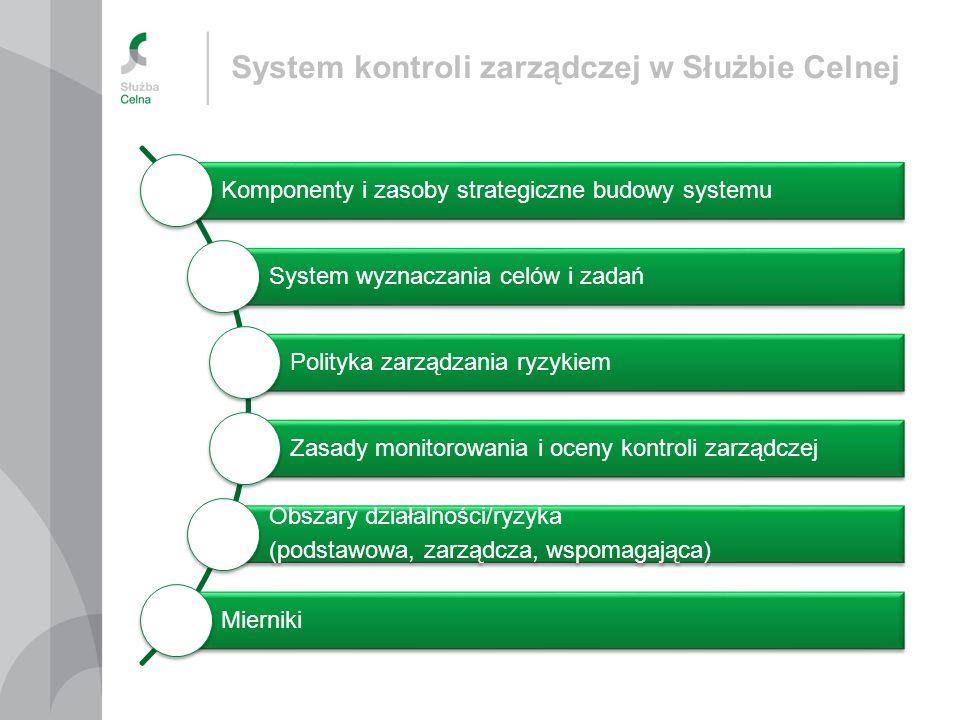 System kontroli zarządczej w Służbie Celnej