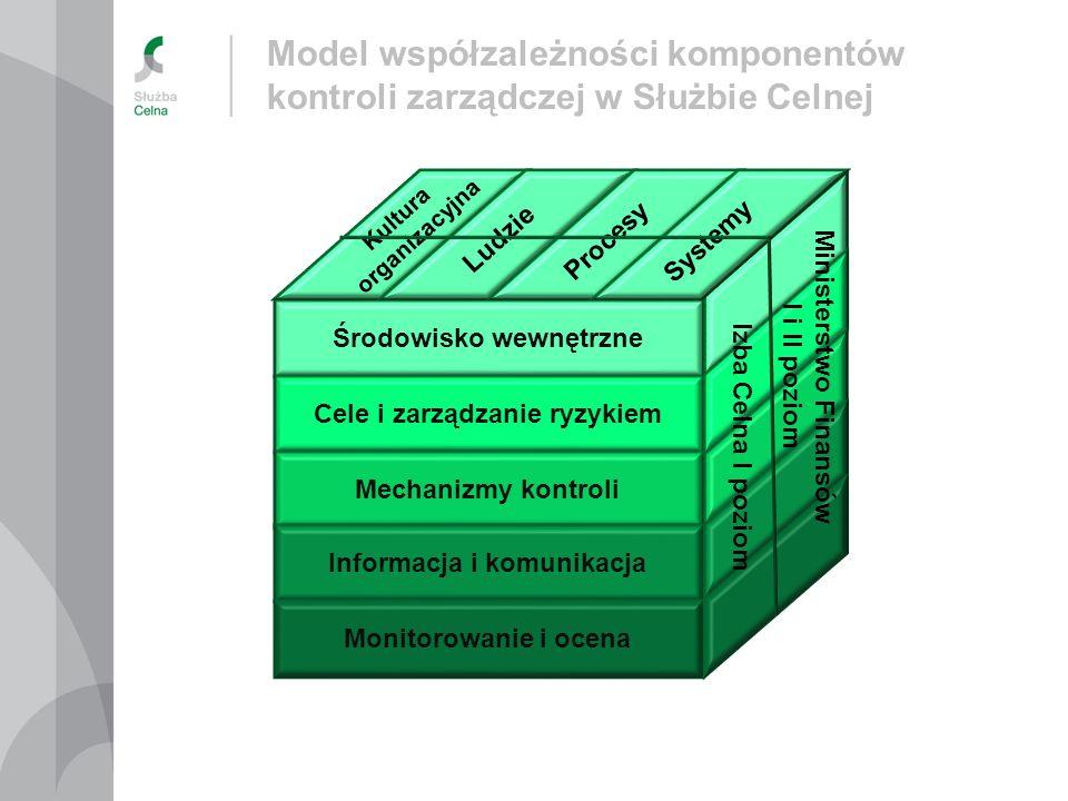 Model współzależności komponentów kontroli zarządczej w Służbie Celnej