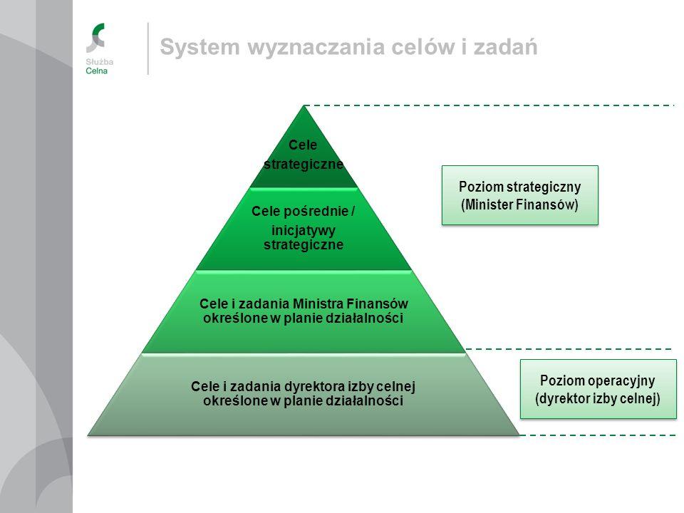 System wyznaczania celów i zadań