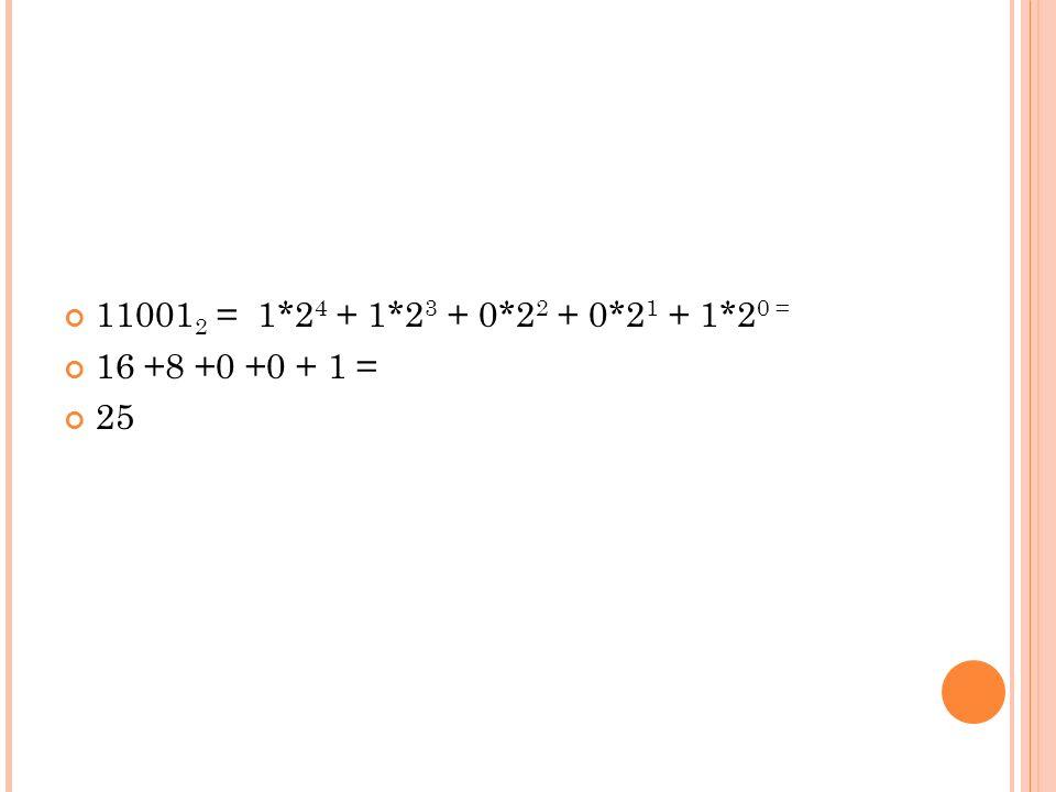 110012 = 1*24 + 1*23 + 0*22 + 0*21 + 1*20 = 16 +8 +0 +0 + 1 = 25