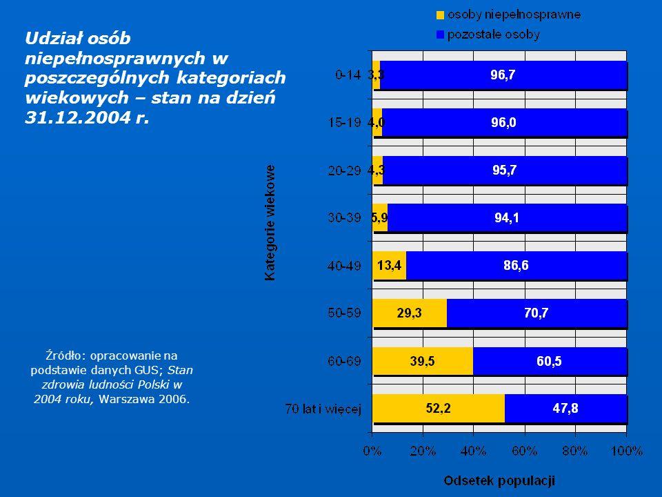 Udział osób niepełnosprawnych w poszczególnych kategoriach wiekowych – stan na dzień 31.12.2004 r.